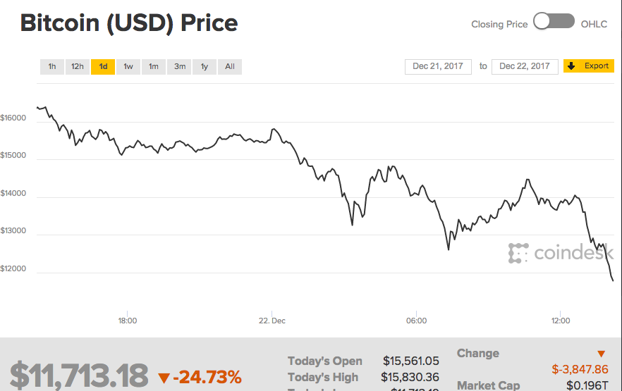 The Cryptocurrencys Price Has Collapsed By Approximately 5000 Or 2473 From Its 24 Hours Ago On A Weekly Basis Fall In Bitcoins Prices