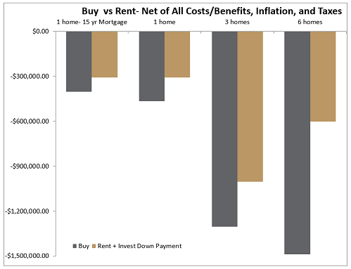 Is Buying or Renting a Better Investment Strategy?