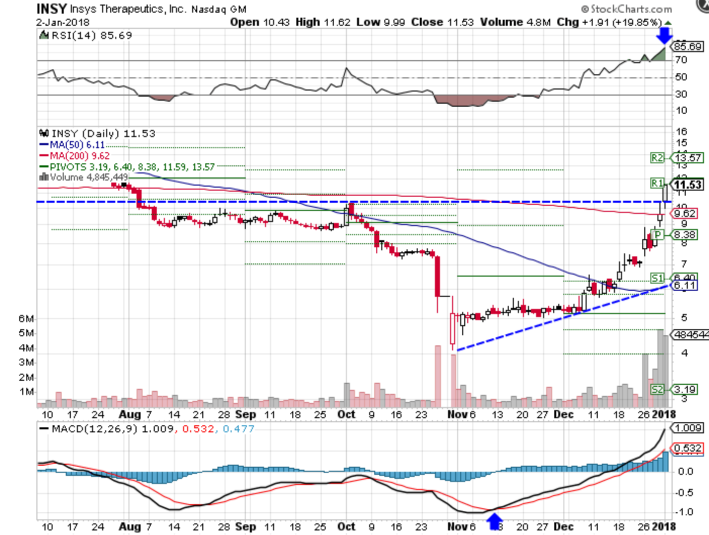Technical chart showing the performance of Insys Therapeutics, Inc. (INSY)