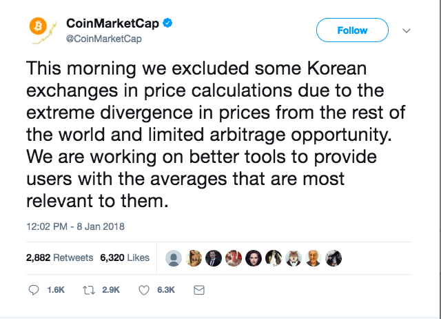 To Be Sure The Incident Hasnt Affected CoinMarketCaps Popularity It Still Remains Most Popular And Comprehensive Site For Checking On Cryptocurrency