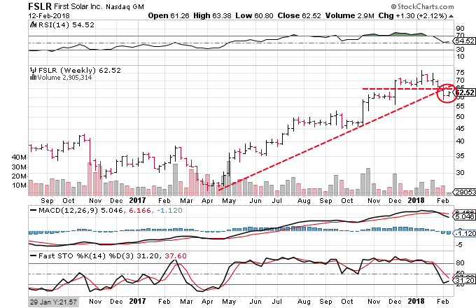 Technical chart showing the performance of First Solar, Inc. (FSLR) stock