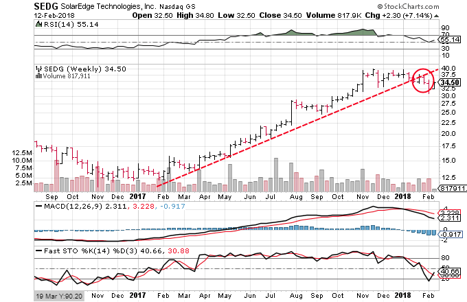 Technical chart showing the performance of Solar Edge Technologies, Inc. (SEDG) stock