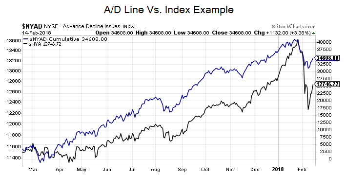 Image depicting a/d line vs. index chart example