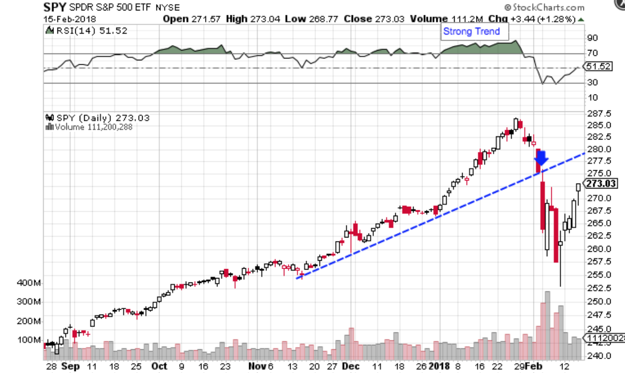 SPY chart showing bullish uptrend.