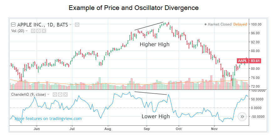 Image depicting an example of price and oscillator divergence.