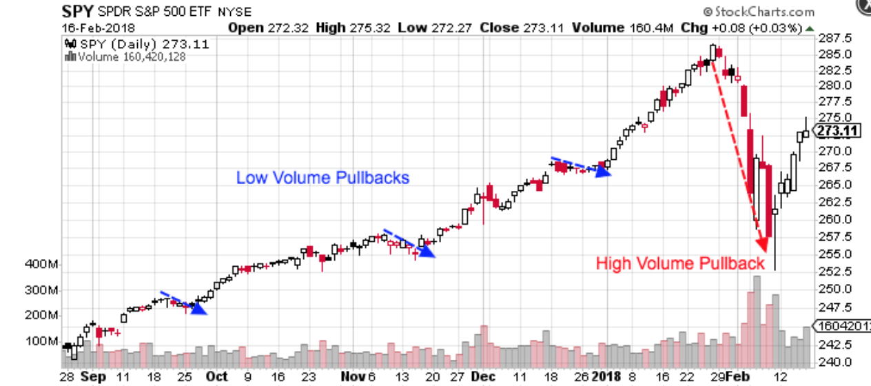 Chart showing low volume versus high volume pullbacks.