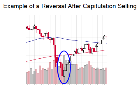 Image depicting an example of a reversal after capitulation selling.