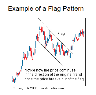 Image depicting an example of a flag pattern.
