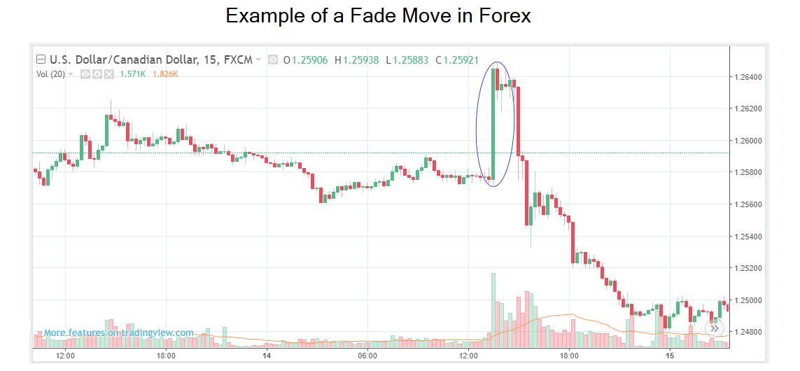 Image depicting an example of a fade move in forex.