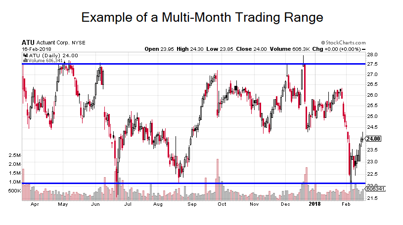 Image depicting an example of a multi-month trading range.