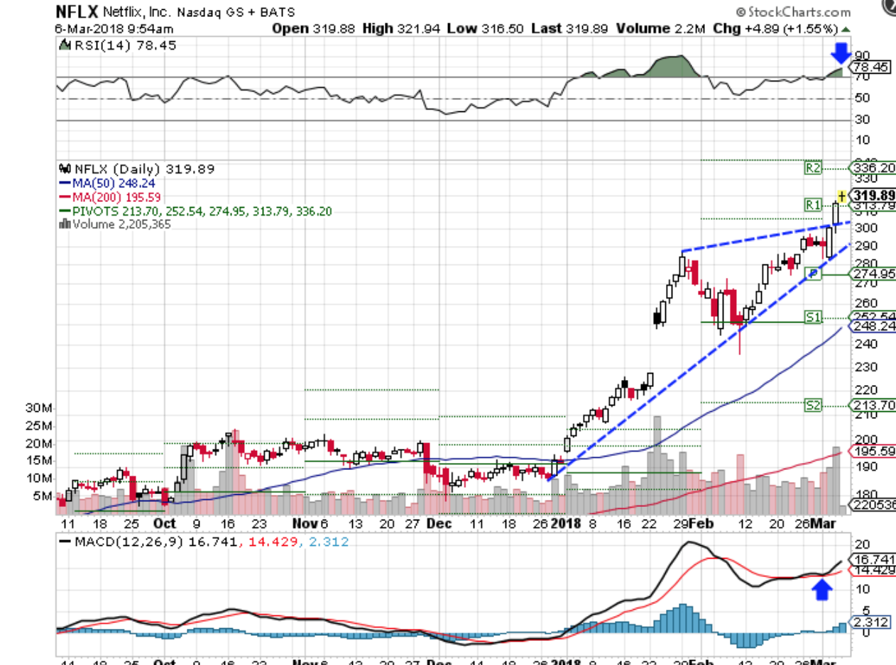 Technical chart showing the performance of Netflix, Inc. (NFLX) stock