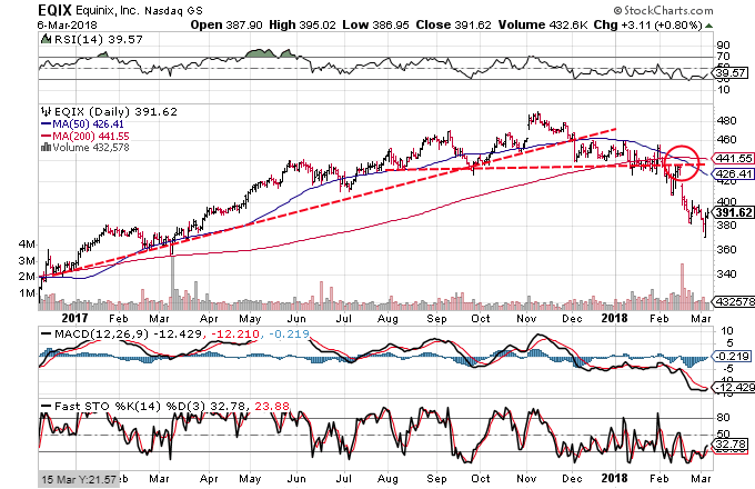 Technical chart showing the performance of Equinix, Inc. (EQIX)