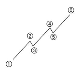 Image depicting an uptrend.