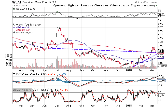 Technical chart showing the performance of the Teucrium Wheat Fund (WEAT)