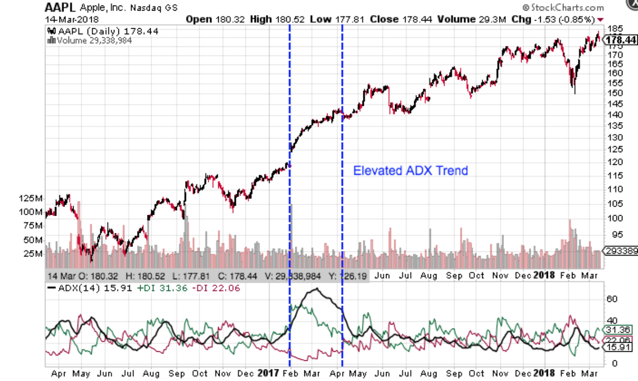 Chart showing ADX indicator.