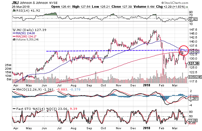 Technical chart showing the performance of Johnson & Johnson (JNJ) stock