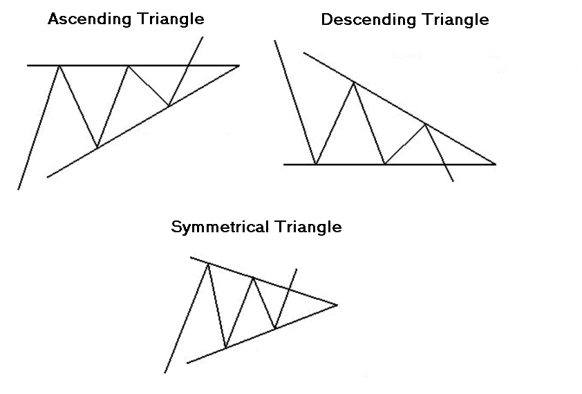 Image depicting chart triangles.