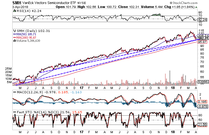 Technical chart showing the performance of the VanEck Vectors Semiconductor ETF (SMH)
