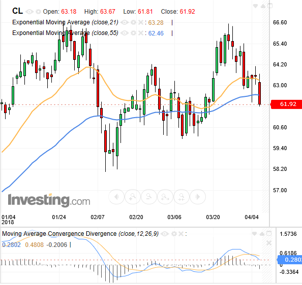 Technical chart showing the price performance of crude oil