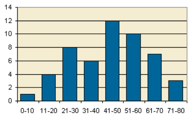 Image depicting a histogram.