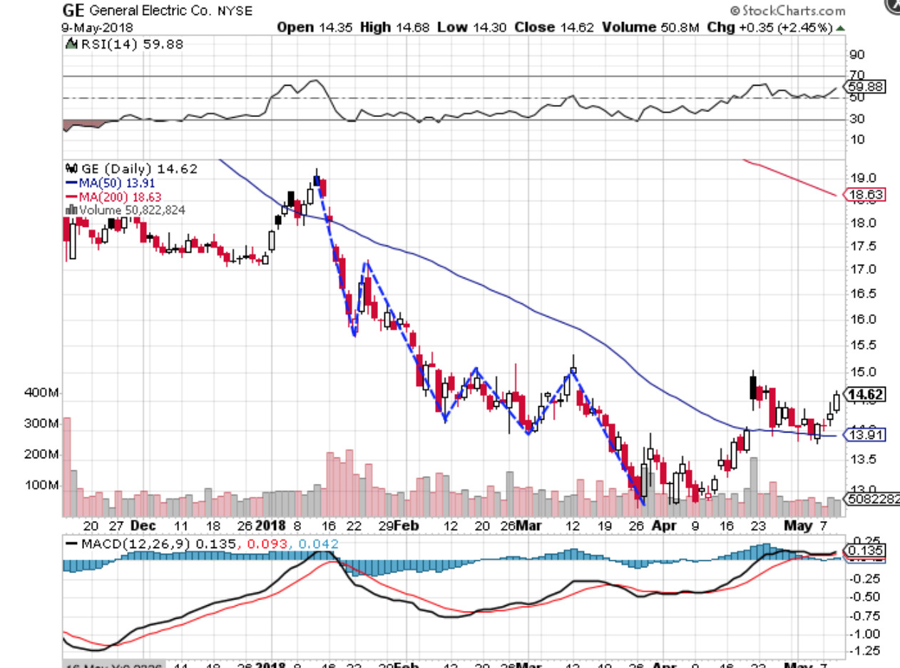 General Electric Chart Showing Downtrend