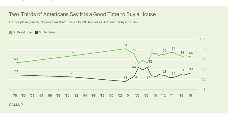 Gallup poll showing percentage of Americans who think it's a good time to buy a home
