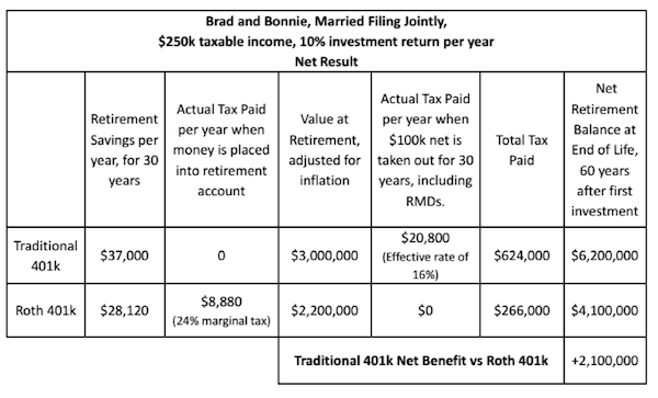 Traditional vs. Roth 401(k): Traditional Still the Best Choice