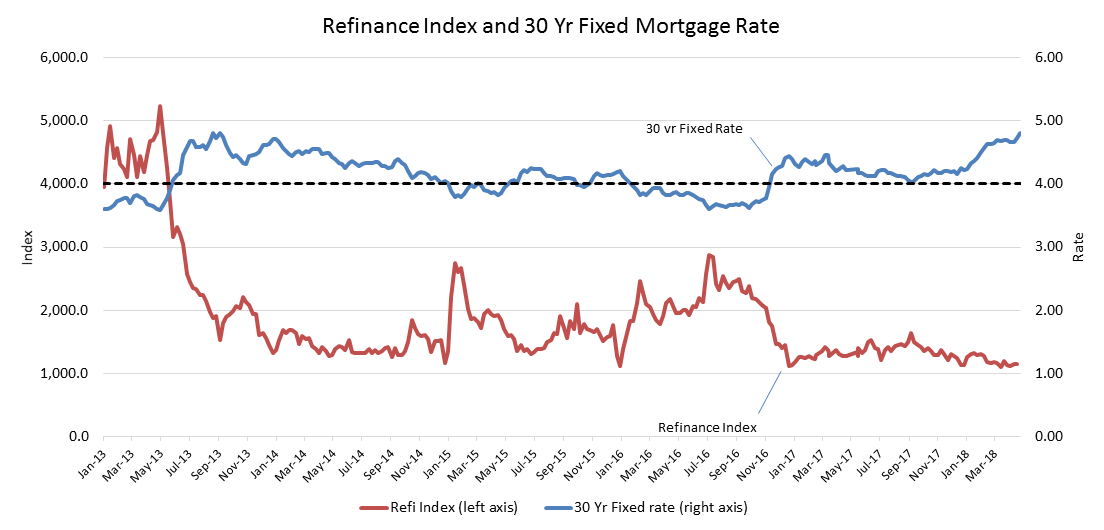 Chart showing the refinance index and the 30-year fixed mortgage rate