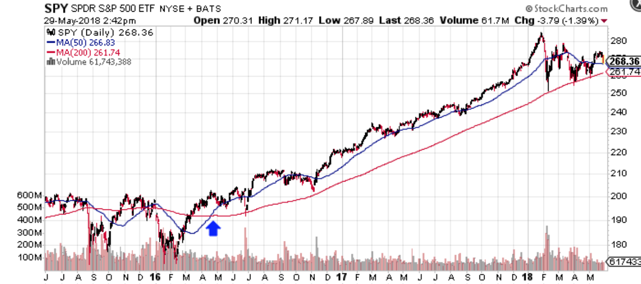 Example of a Buy Signal in an S&P 500 Chart