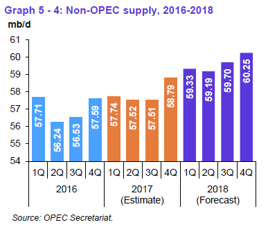 Chart showing non-OPEC supply growth
