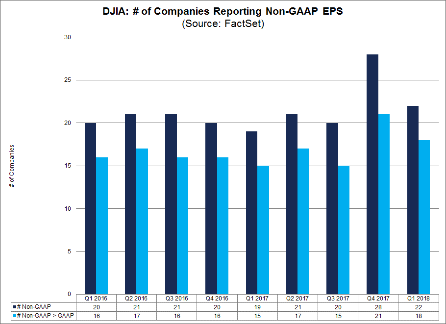 Chart showing the number of companies reporting non gaap eps.