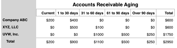 Accounts Receivable Aging Report Example