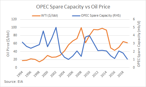OPEC spare capacity vs. oil price