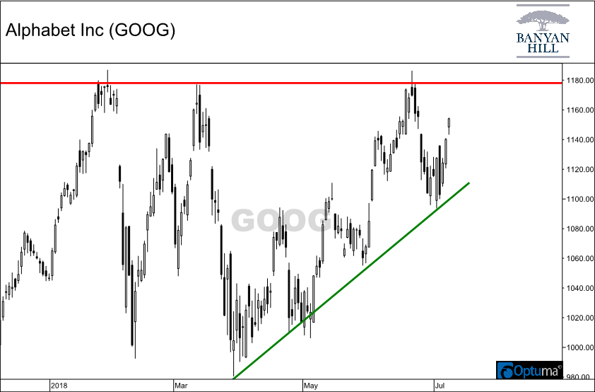 Chart showing ascending triangle formation in Alphabet Inc. (GOOG) shares