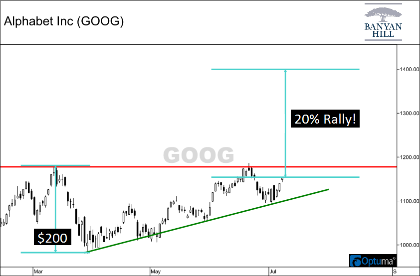 Chart showing height of ascending triangle formation in Alphabet Inc. (GOOG) shares