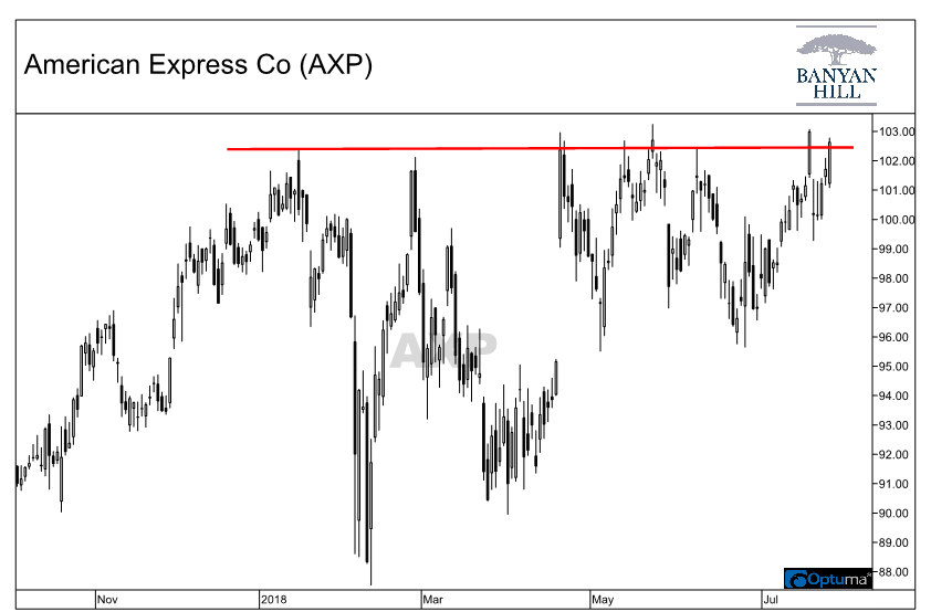 Chart showing American Express Company (AXP) stock testing resistance