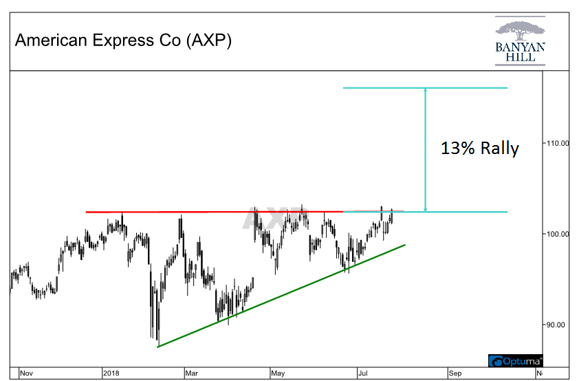 Chart showing American Express Company (AXP) stock in ascending triangle