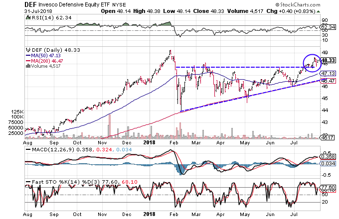 Technical chart showing the performance of the Invesco Defensive Equity ETF (DEF)