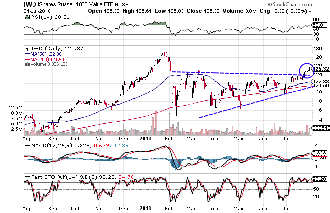 Technical chart showing the performance of the iShares Russell 1000 Value ETF (IWD)