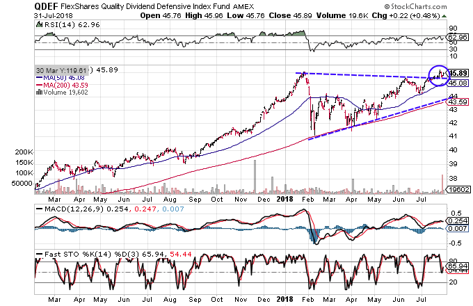 Technical chart showing the performance of the FlexShares Quality Dividend Defensive Index Fund (QDEF)