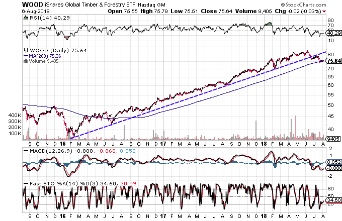 Technical chart showing the performance of the iShares Global Timber & Forestry ETF (WOOD)