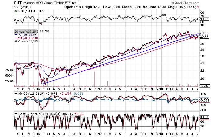 Technical chart showing the performance of the Invesco MSCI Global Timber ETF (CUT)