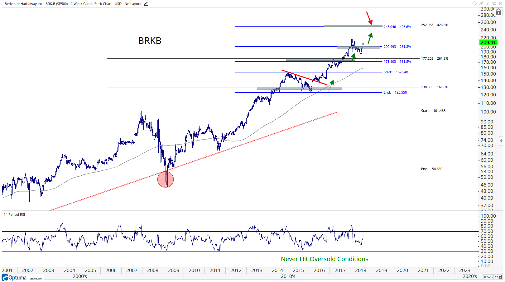 Longer-term technical chart showing the unptrend in Berkshire Hathaway Inc. (BRK.B) stock