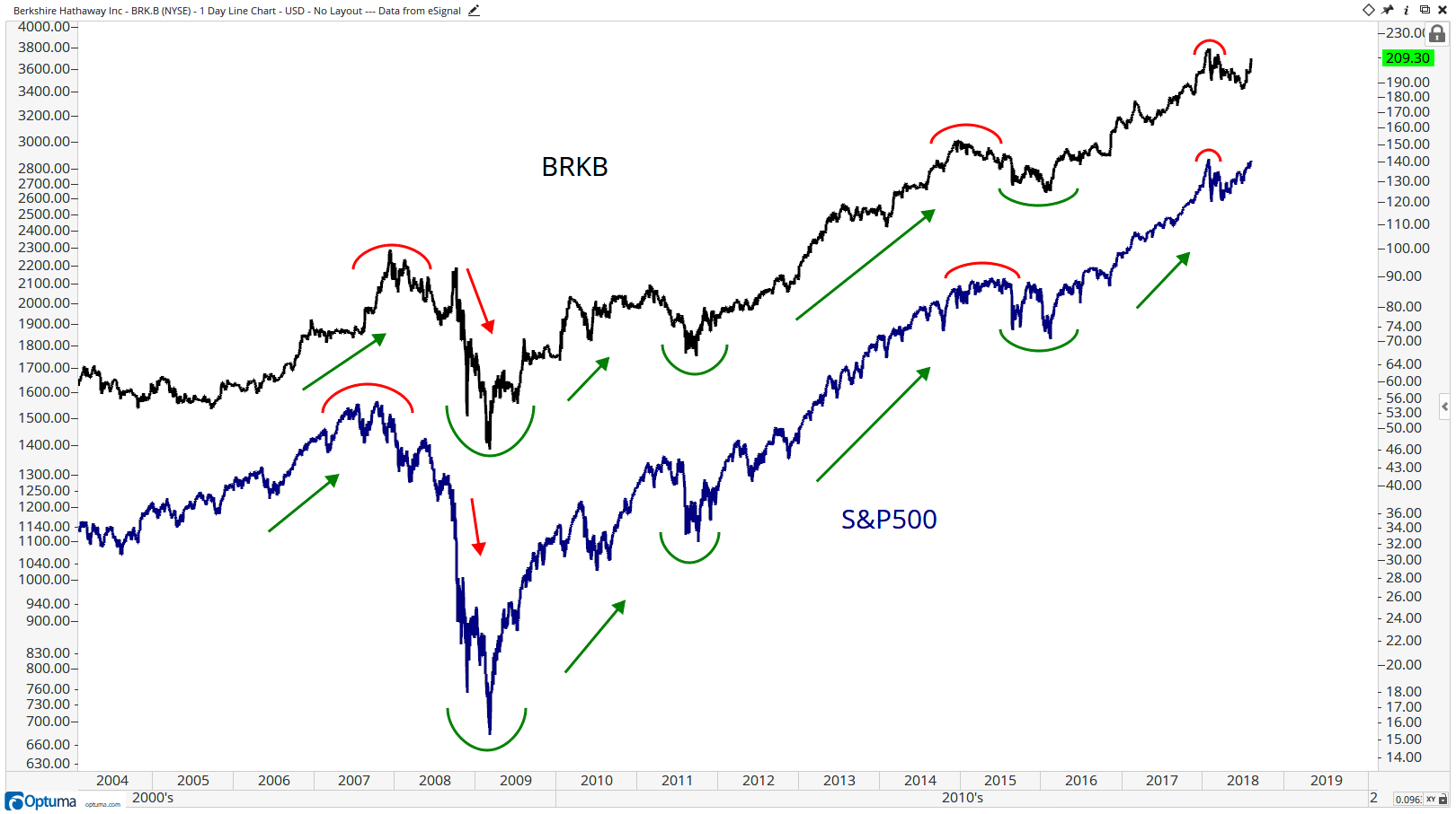 Technical chart showing Berkshire Hathaway Inc. (BRK.B) stock vs. the S&P 500