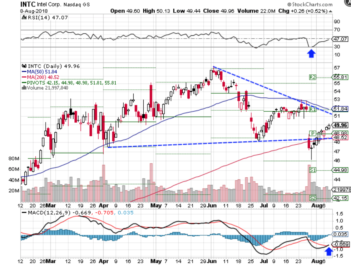Technical chart showing the performance of Intel Corporation (INTC) stock