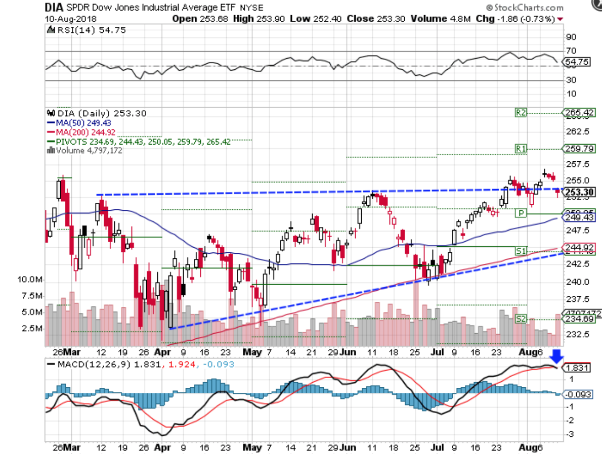 Technical chart showing the performance of the Dow Jones Industrial Average ETF (DIA)