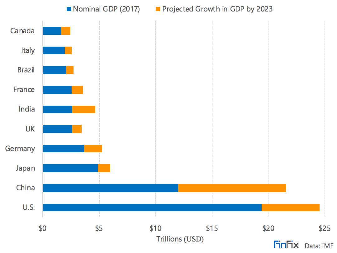 The World's Top 20 Economies | Investopedia