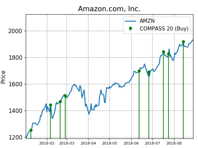 Chart showing buy signals for Amazon.com, Inc. (AMZN) stock