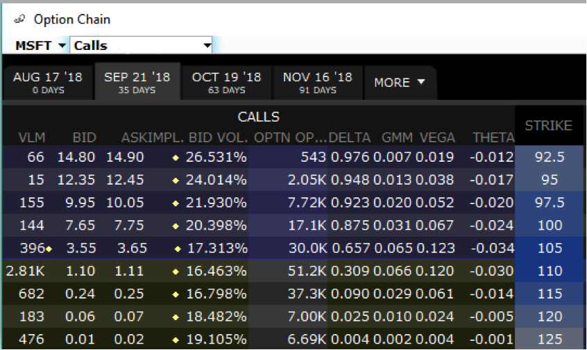 how to read options table