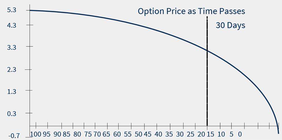 Options Basics How To Read An Options Table